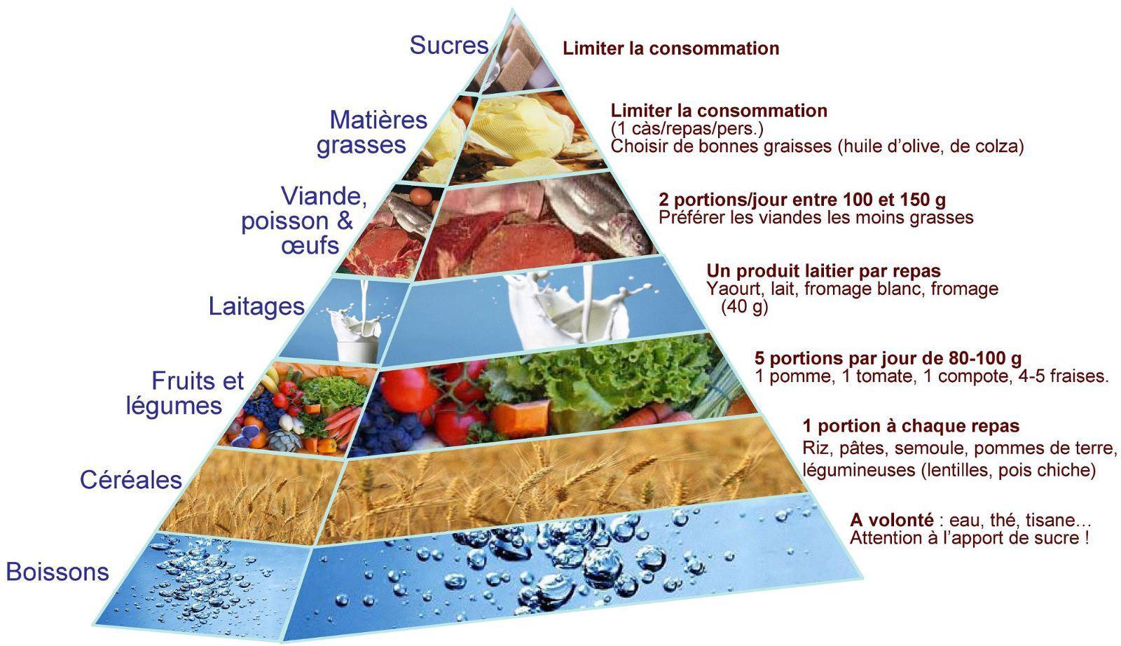 Régime alimentaire après chirurgie obesite